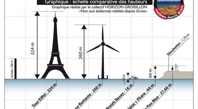 Éoliennes en images, épisode 2 : les échelles comparatives