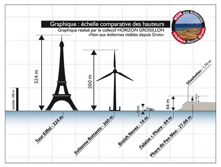 Dessin sur quadrillage (un carreau = 100 m) de la tour Eiffel (324 m), d'une éolienne (260 m avec une pale à la verticale), du bateau Breizh Nevez (16 m de haut) et du phare de Pen Men perché sur sa falaise à Groix (64 m en tout, falaise + phare).